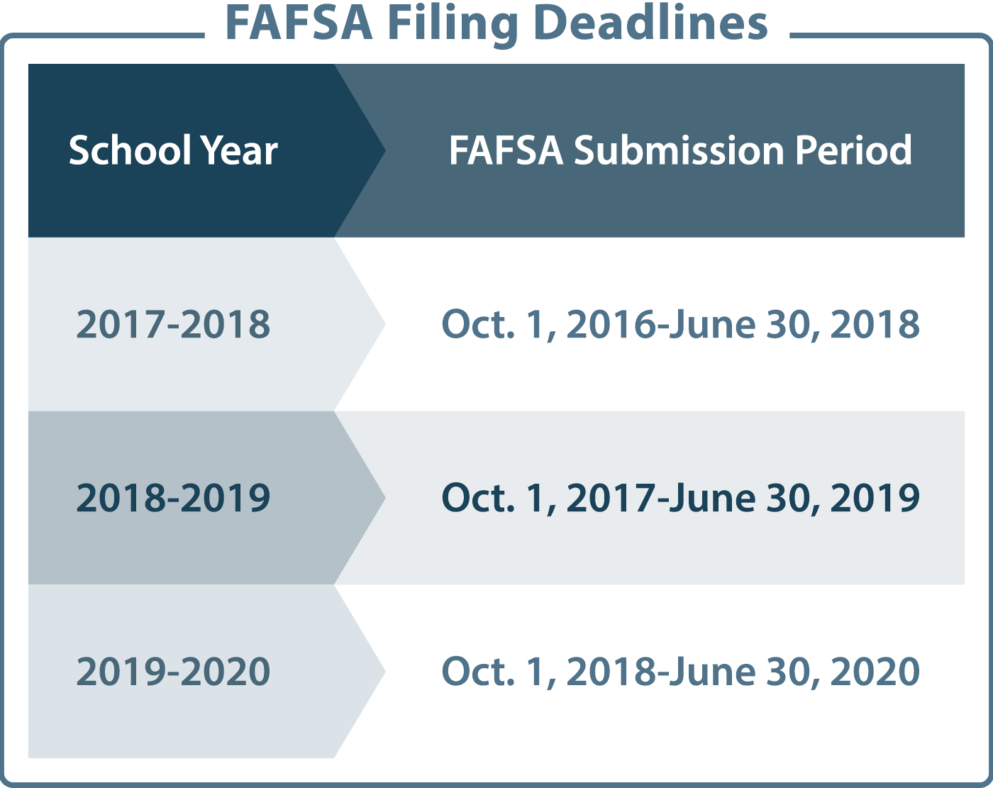 Fafsa Deadlines Spring 2020.How To Fill Out The Fafsa 7 Tips To Help You Apply