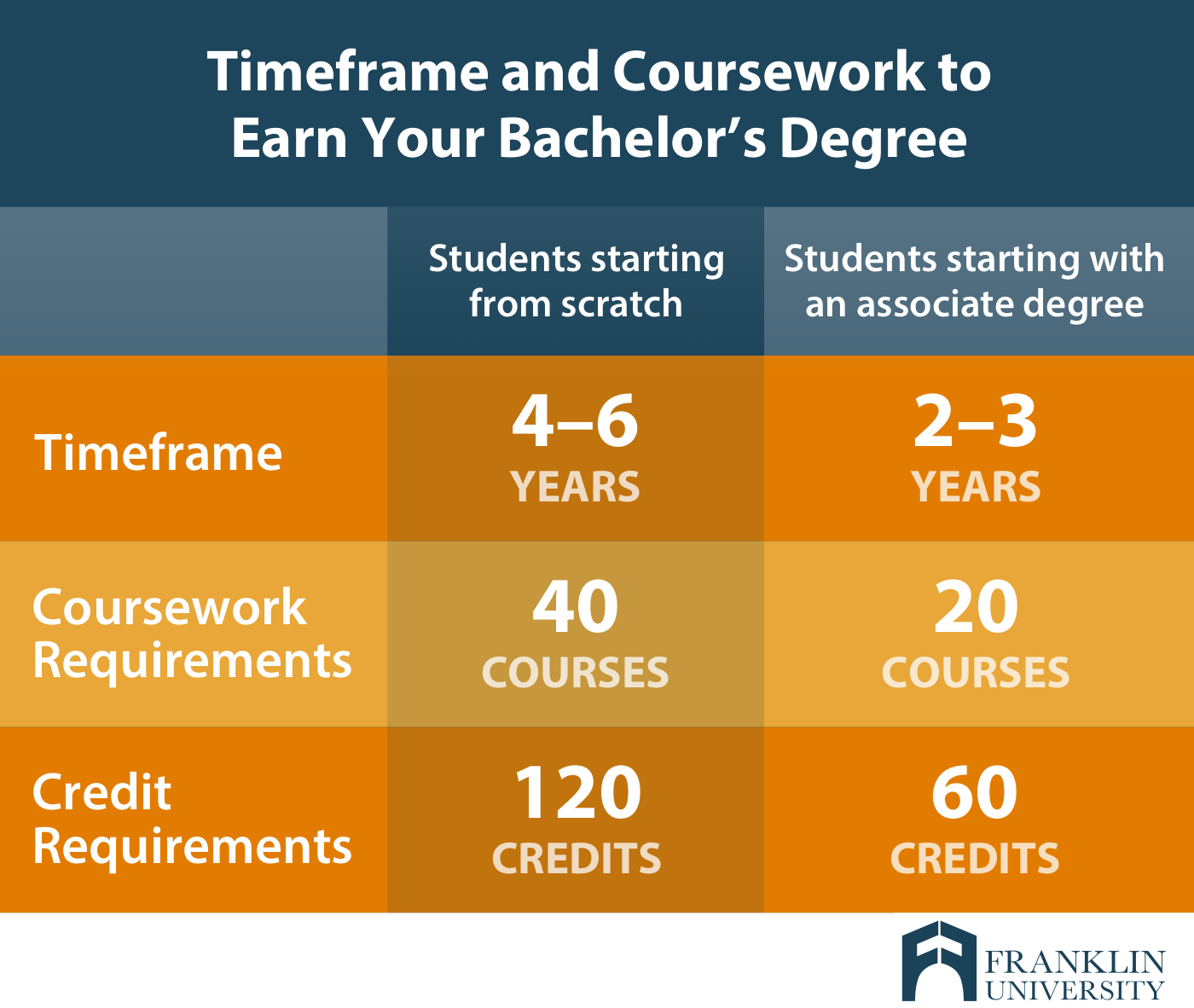 graphic describes timeframe and coursework to earn your bachelors degree