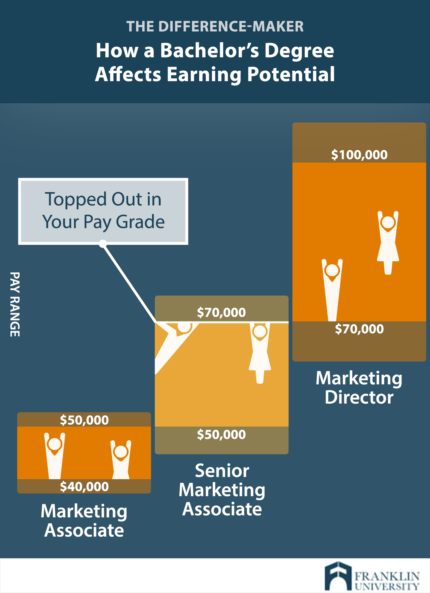 graphic describes how a bachelors degree affects earning potential