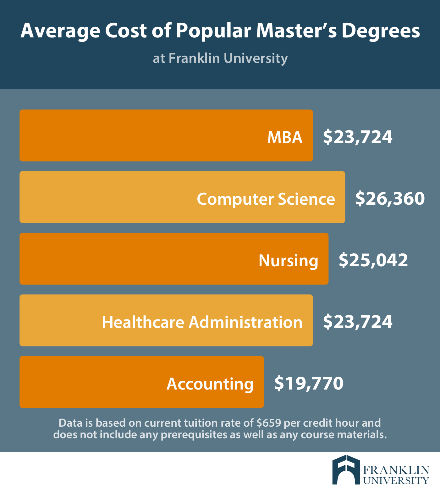 graphic describes the average cost of popular masters degrees