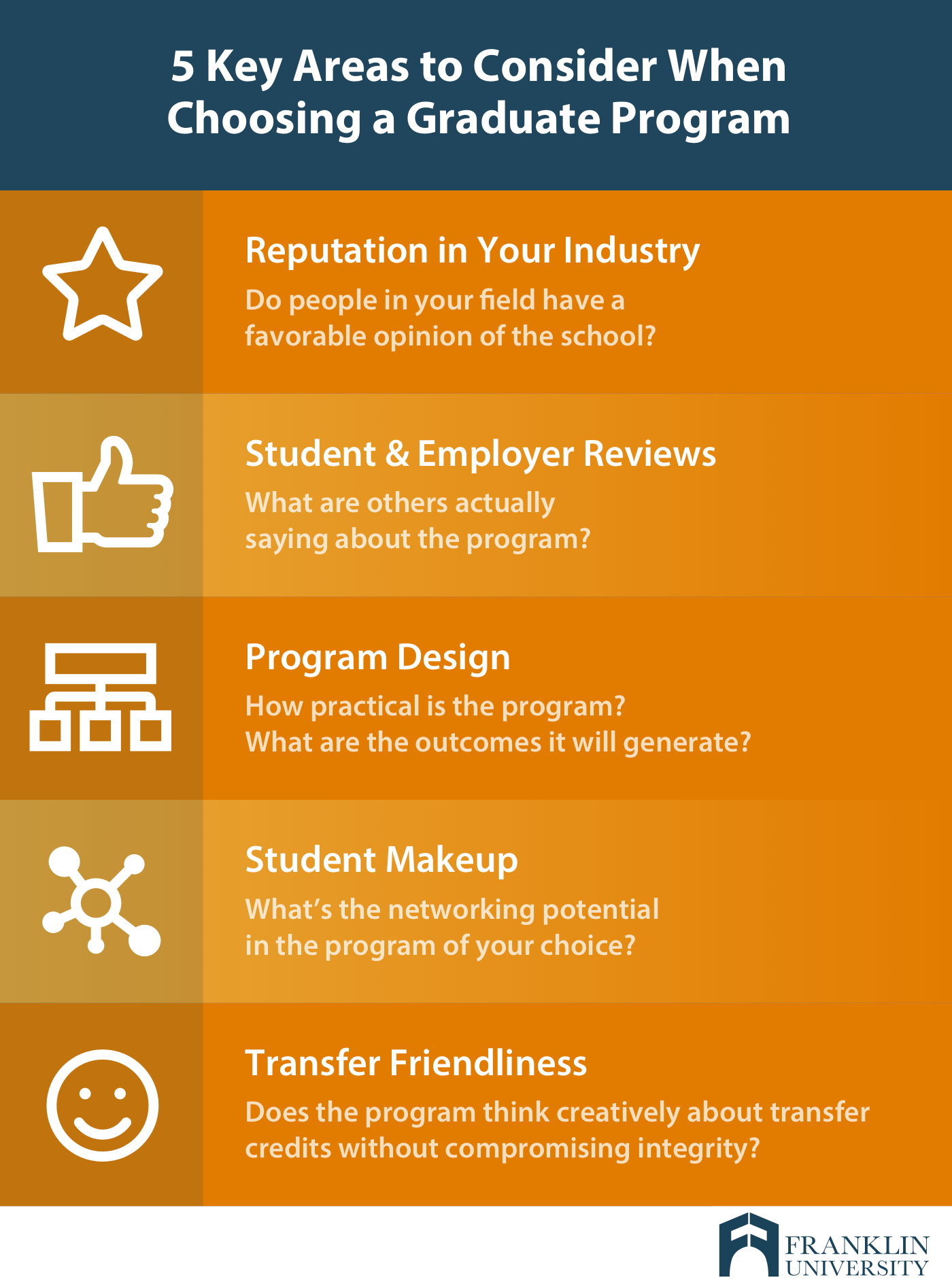 graphic describes 5 key areas to consider when choosing a graduate program
