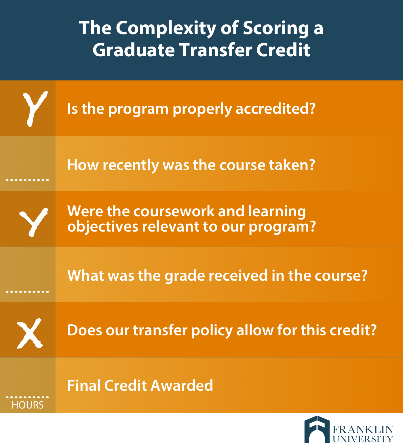 graphic describes the complexity of scoring a graduate transfer credit