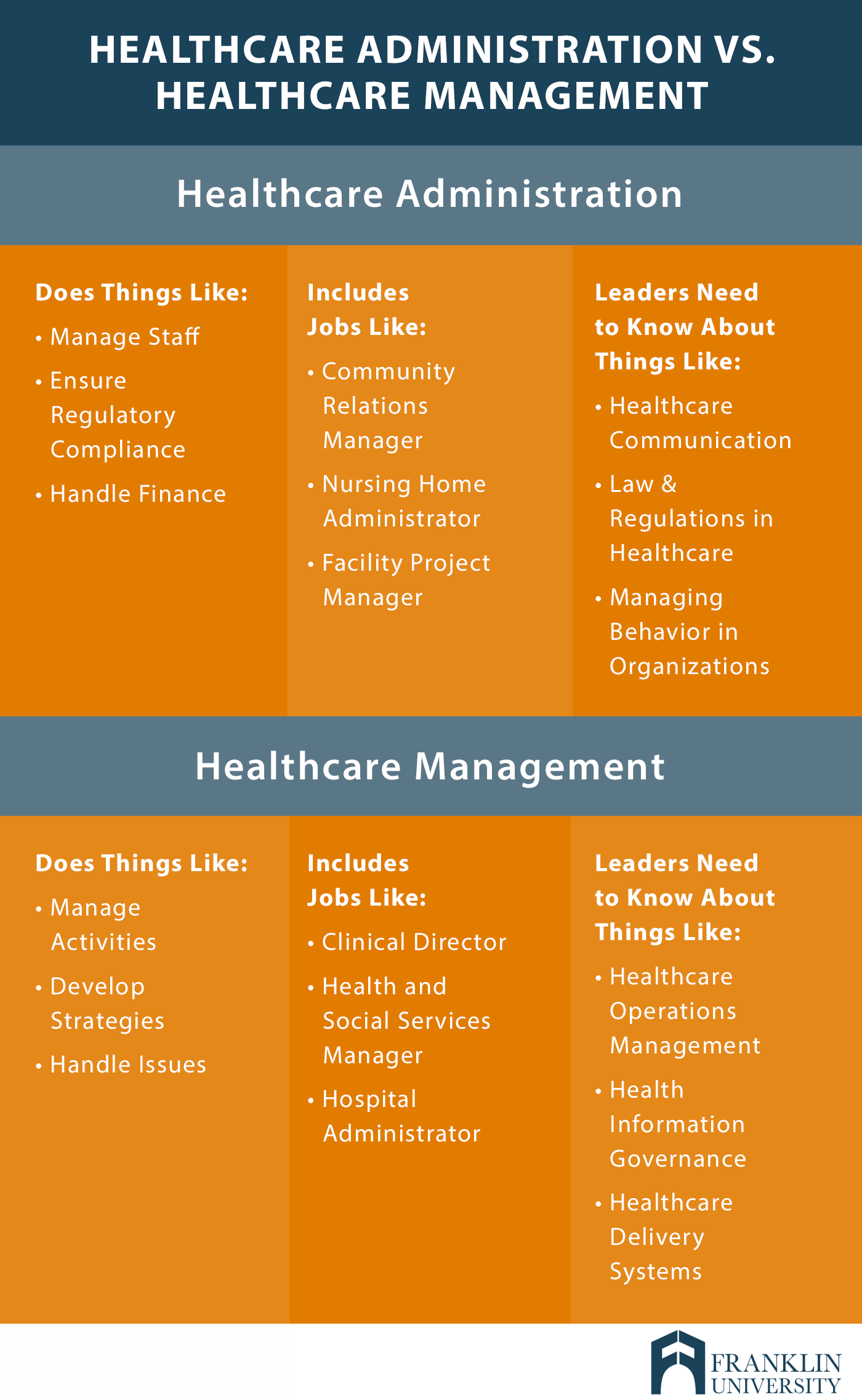 graphic describes healthcare administration versus healthcare management