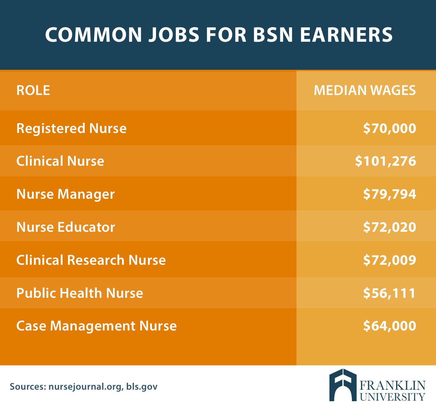 Breaking Down The Differences Between Rn And Bsn Degrees