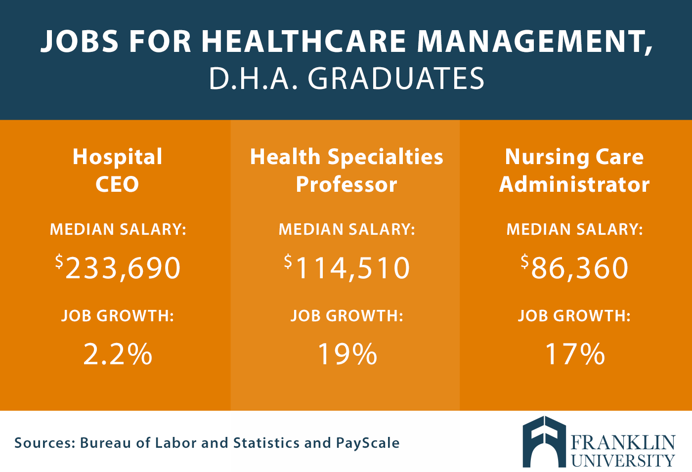 graphic describes jobs for healthcare management, D.H.A. graduates