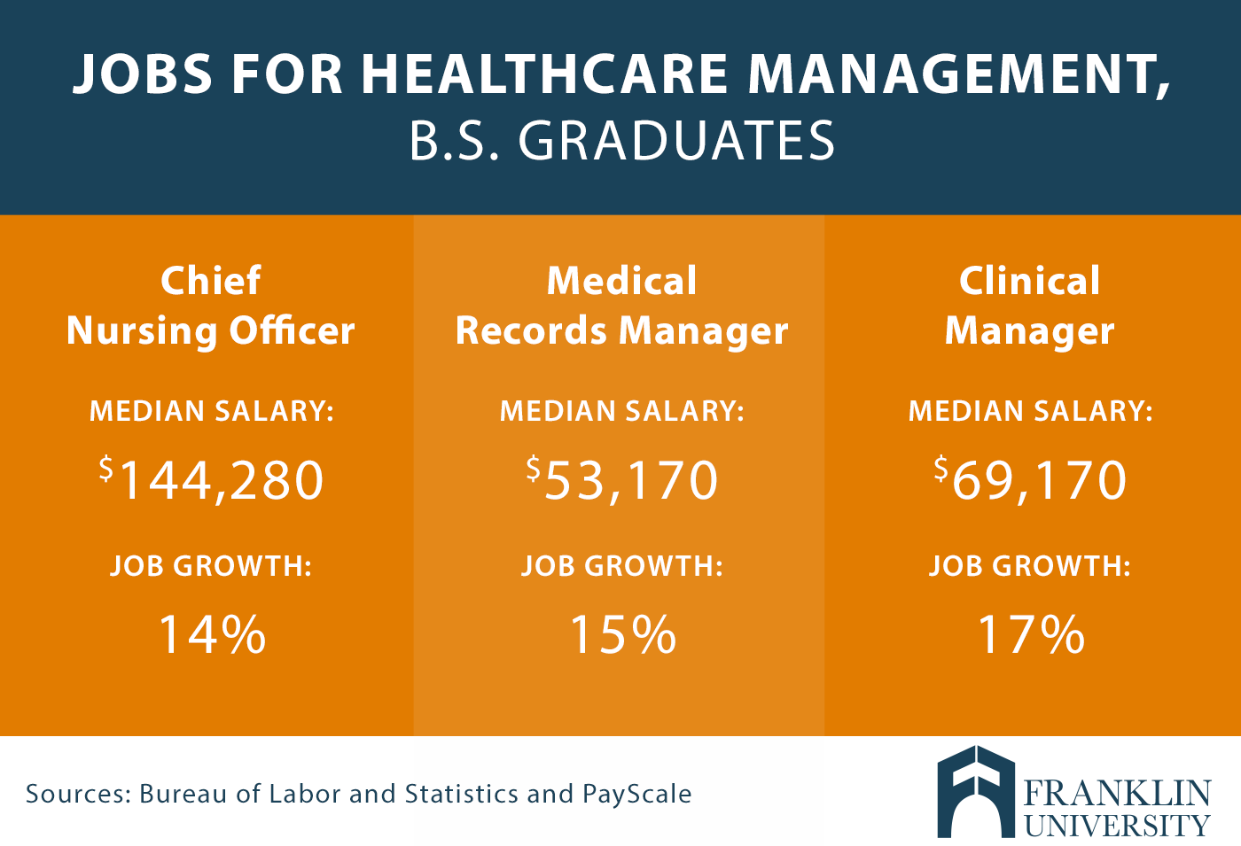 graphic describes jobs for healthcare management for bachelor of science graduates