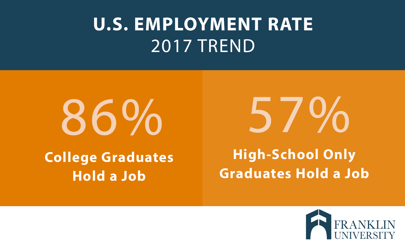 graphic describes the United States employment rate, 2017 trend