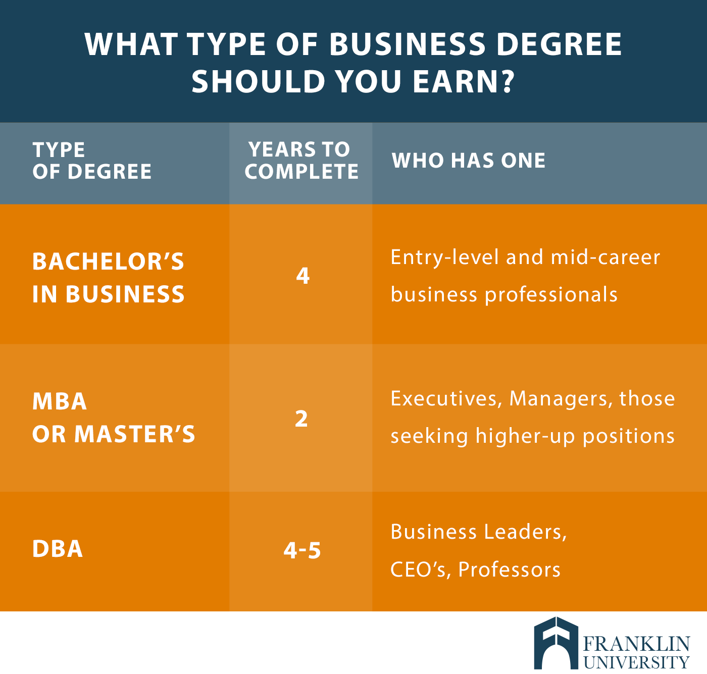 what can you do with a business degree