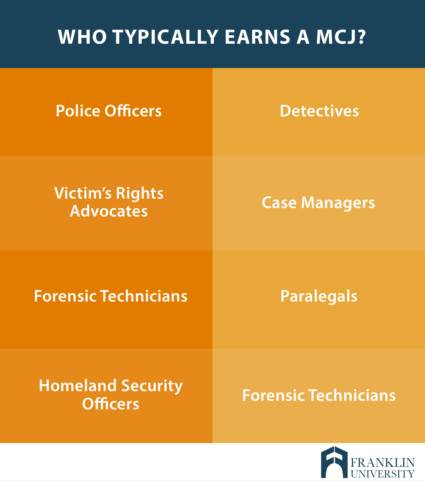 graphic describes the individuals who typically earn a MCJ
