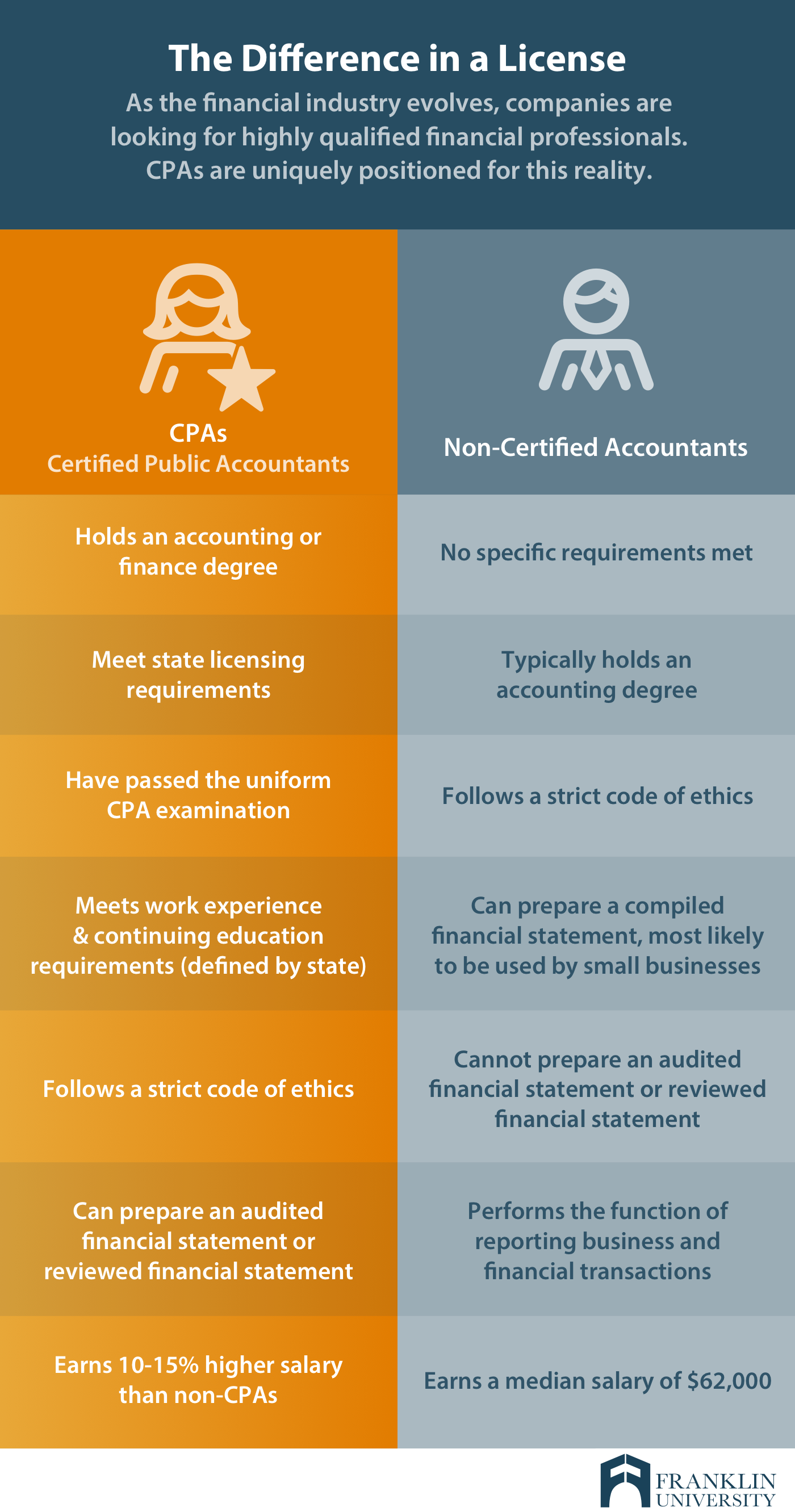 graphic describes the difference a license can make in the financial industry