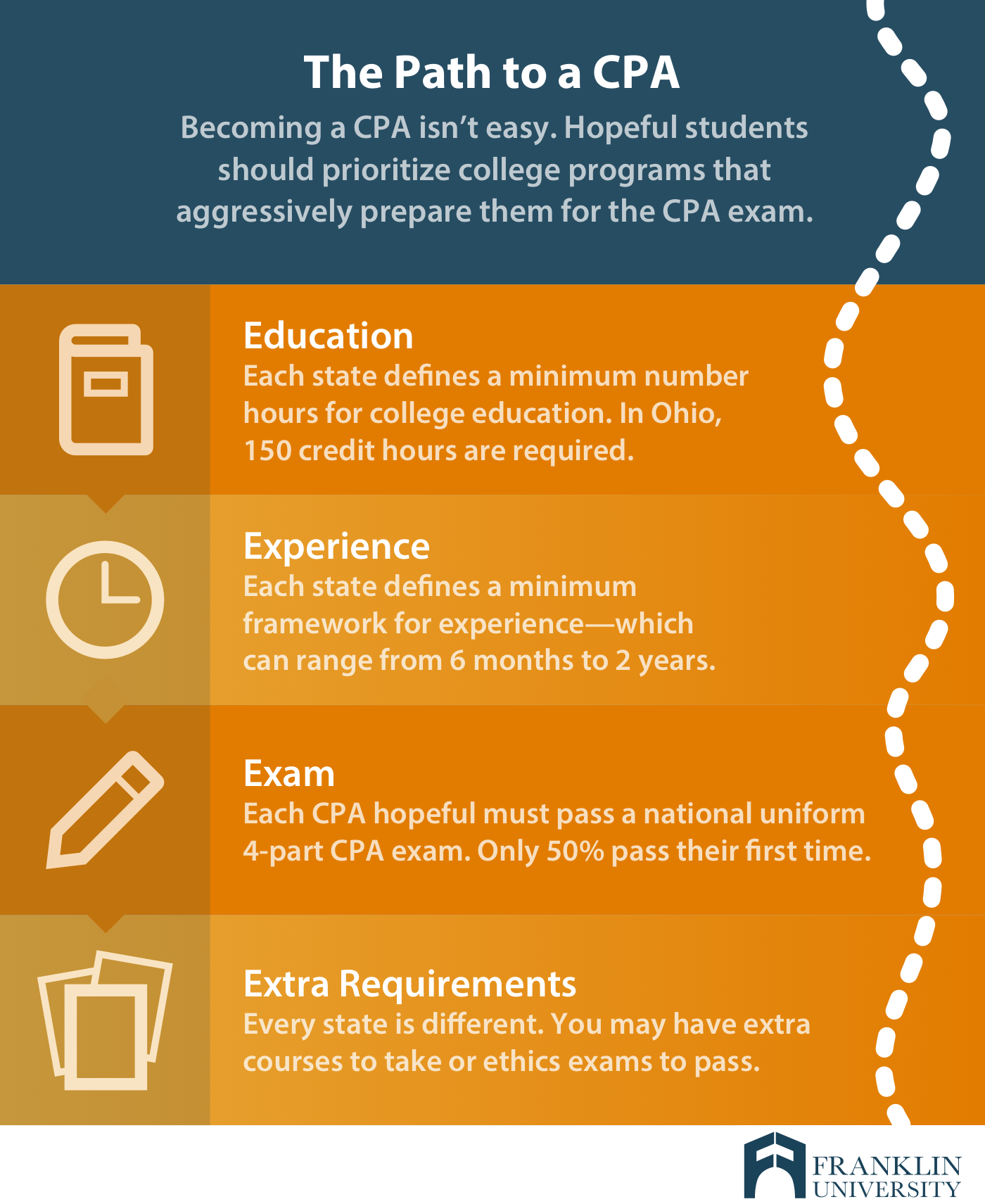 graphic describes the path to become a CPA