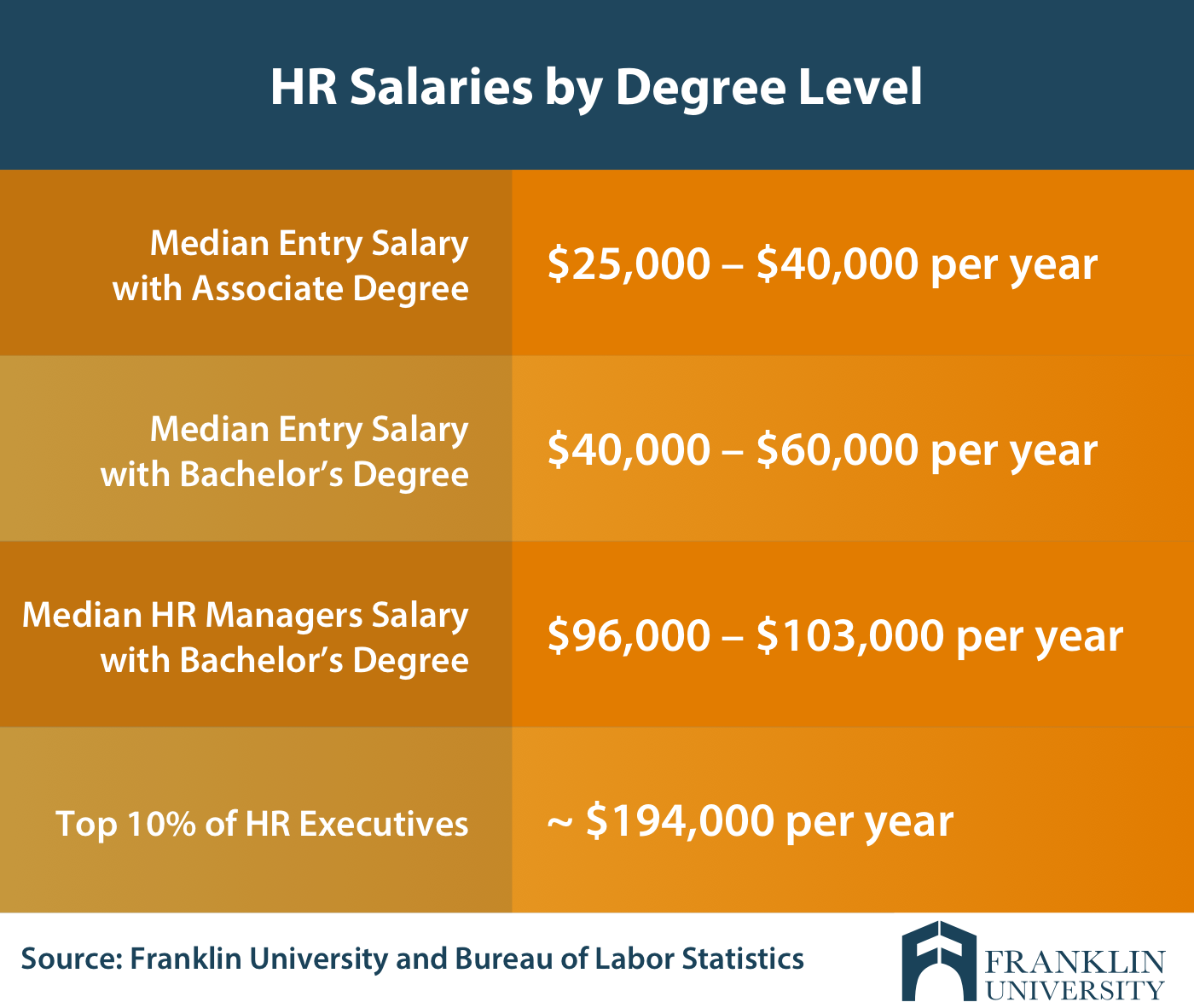 Human Resources Degree Salary Averages Factors More