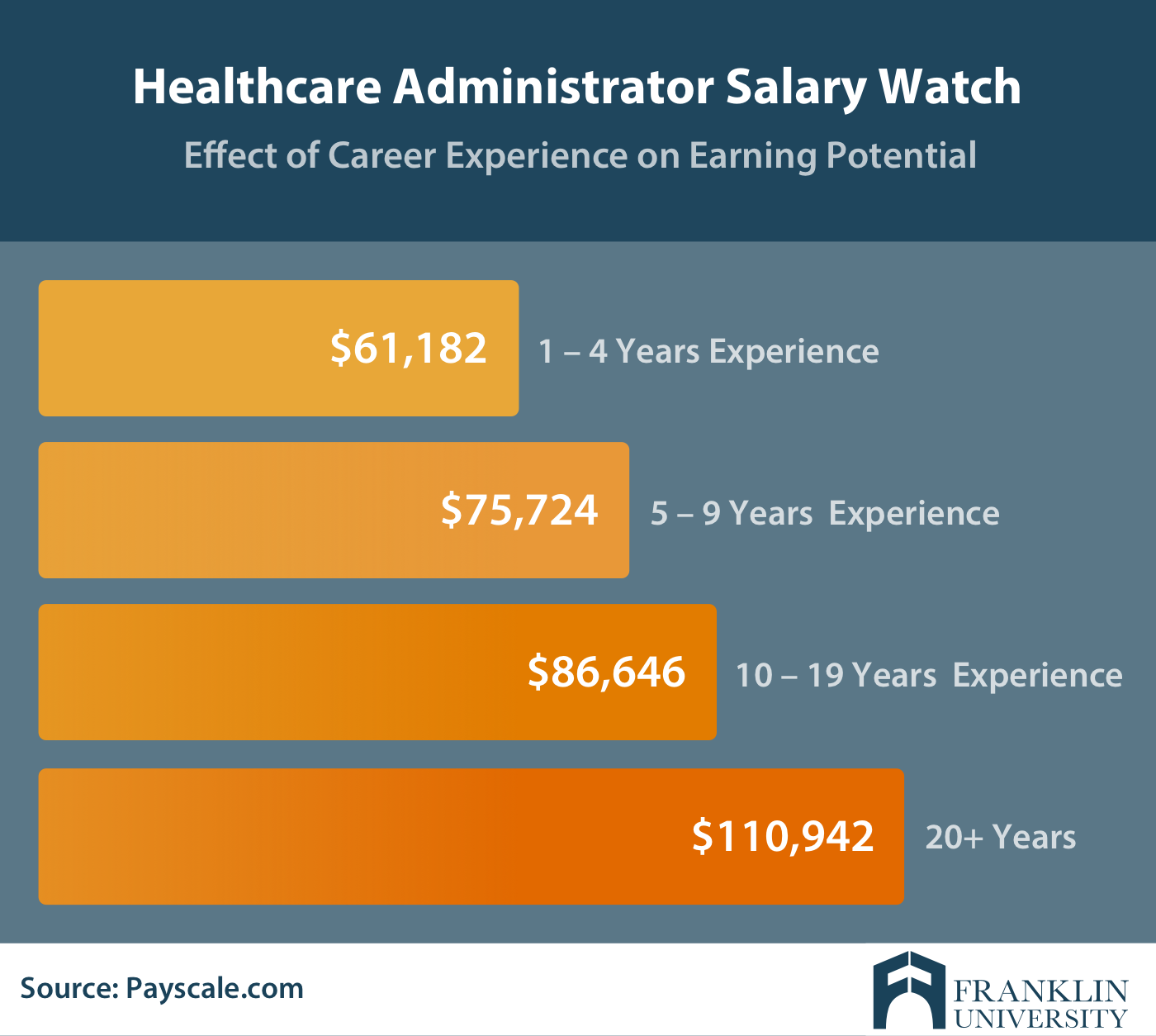 Masters In Healthcare Administration Salary Details Outlook