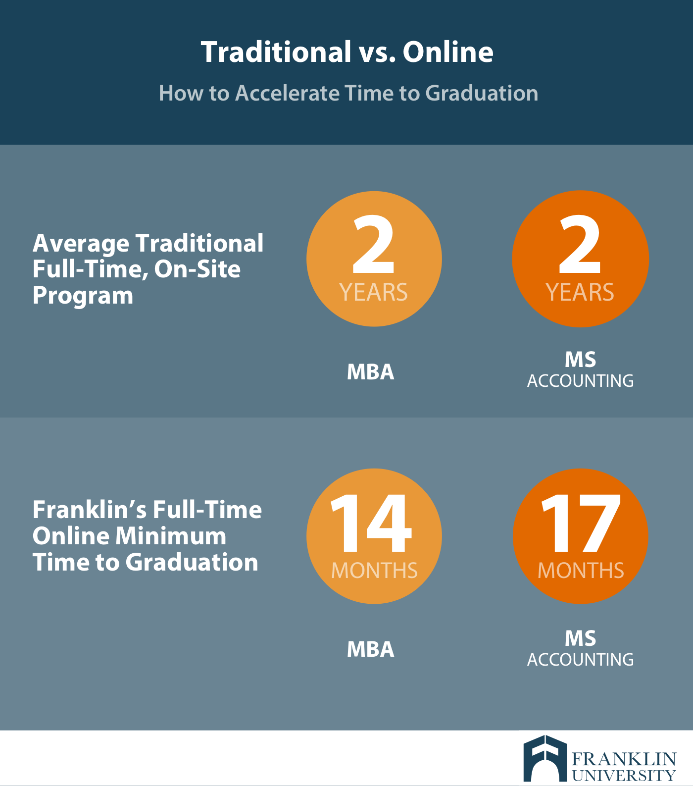 graphic showing the difference between traditional and online universities