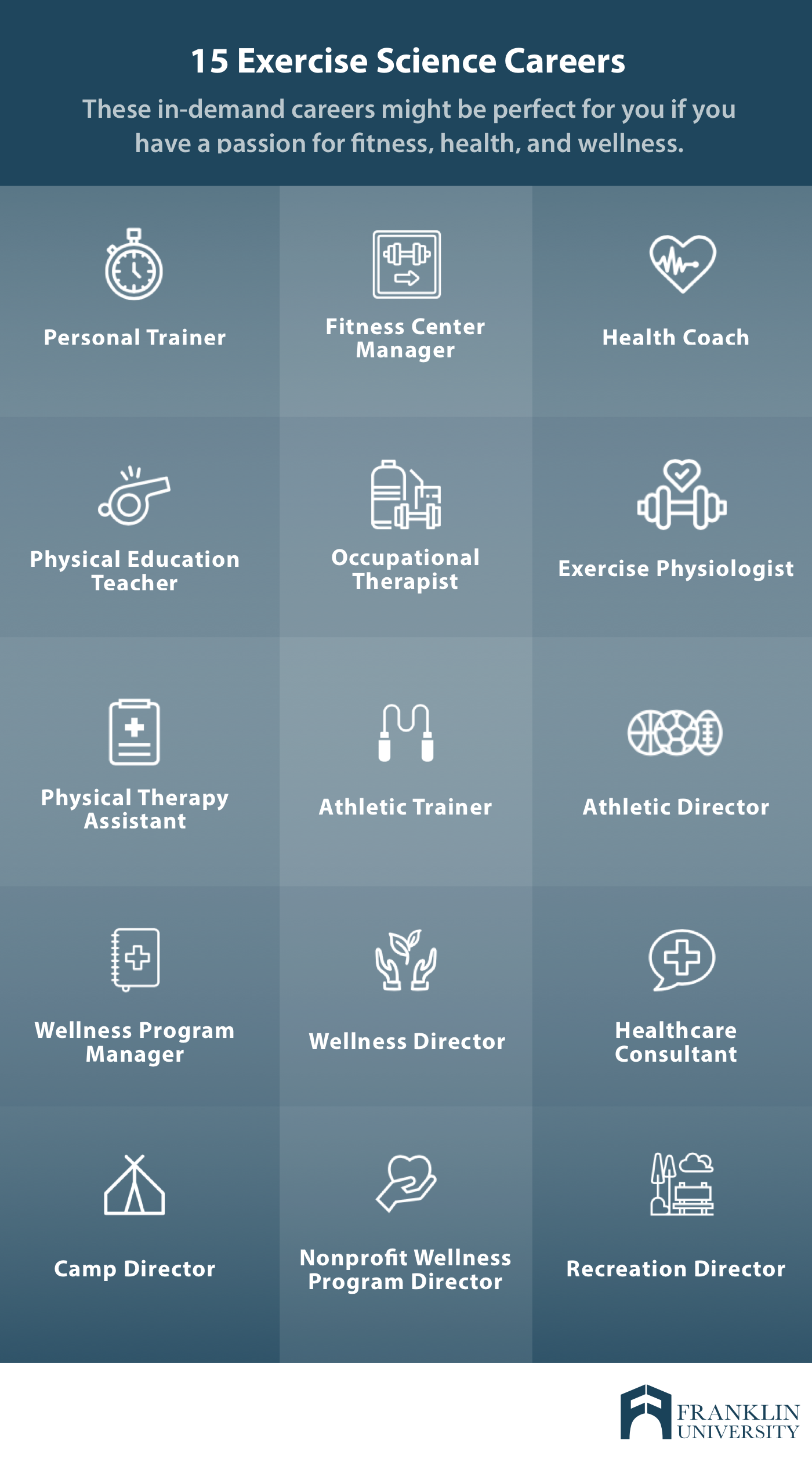 graphic describing the top careers in exercise science