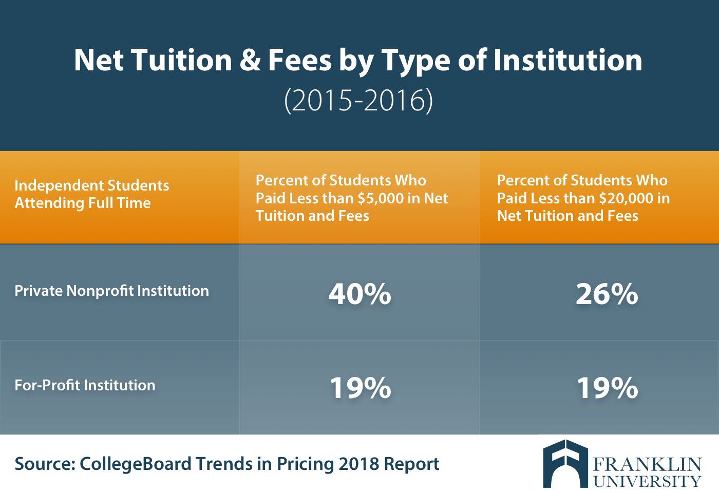 Graphic showing net tuition of for profit and nonprofit schools