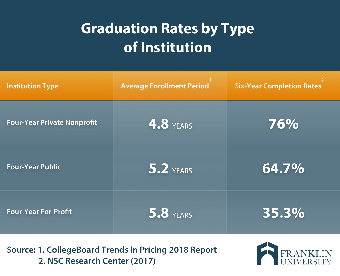 Graphic showing graduation rates of nonprofit and for profit colleges