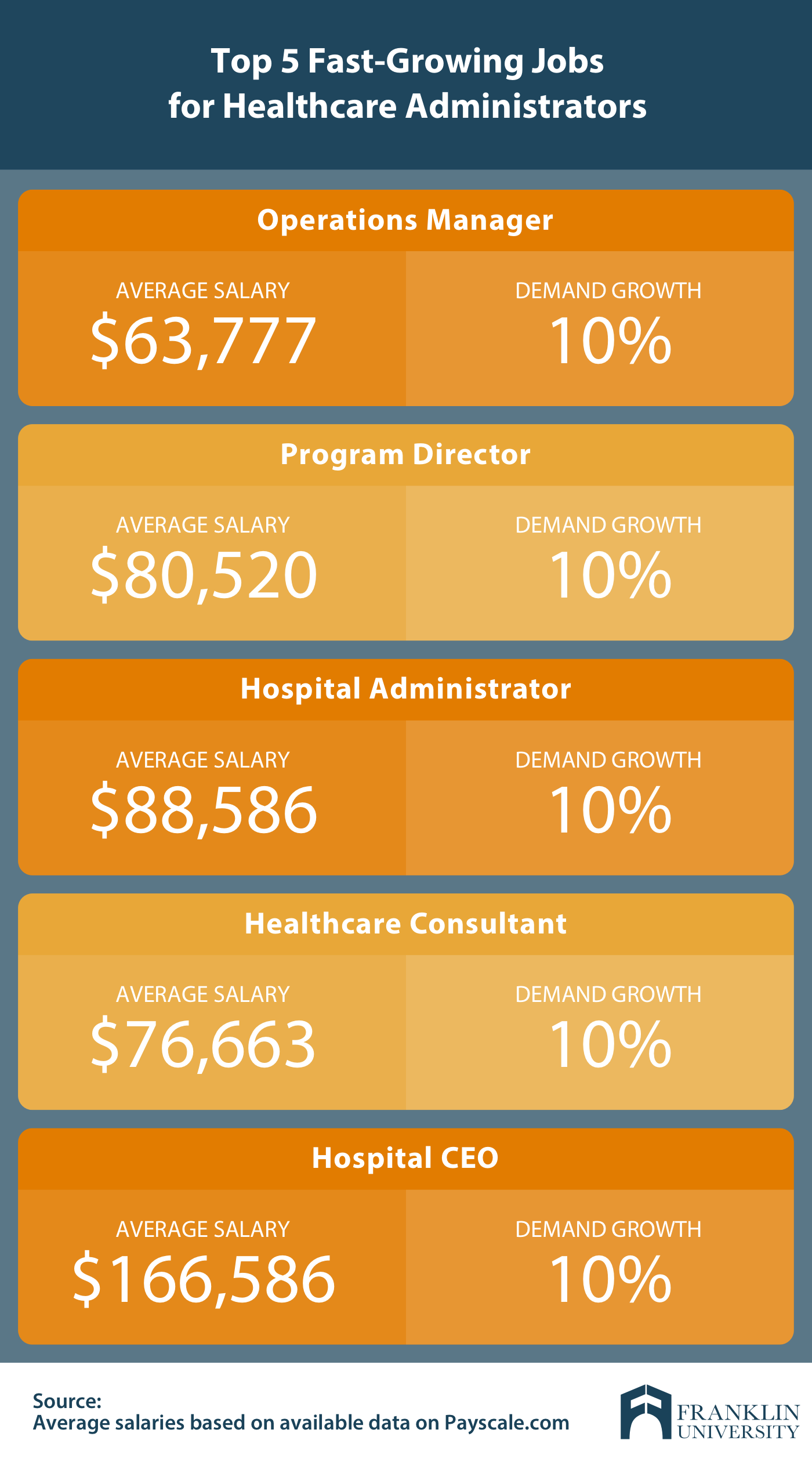 graphic describing the top 5 fast-growing jobs for healthcare administrators