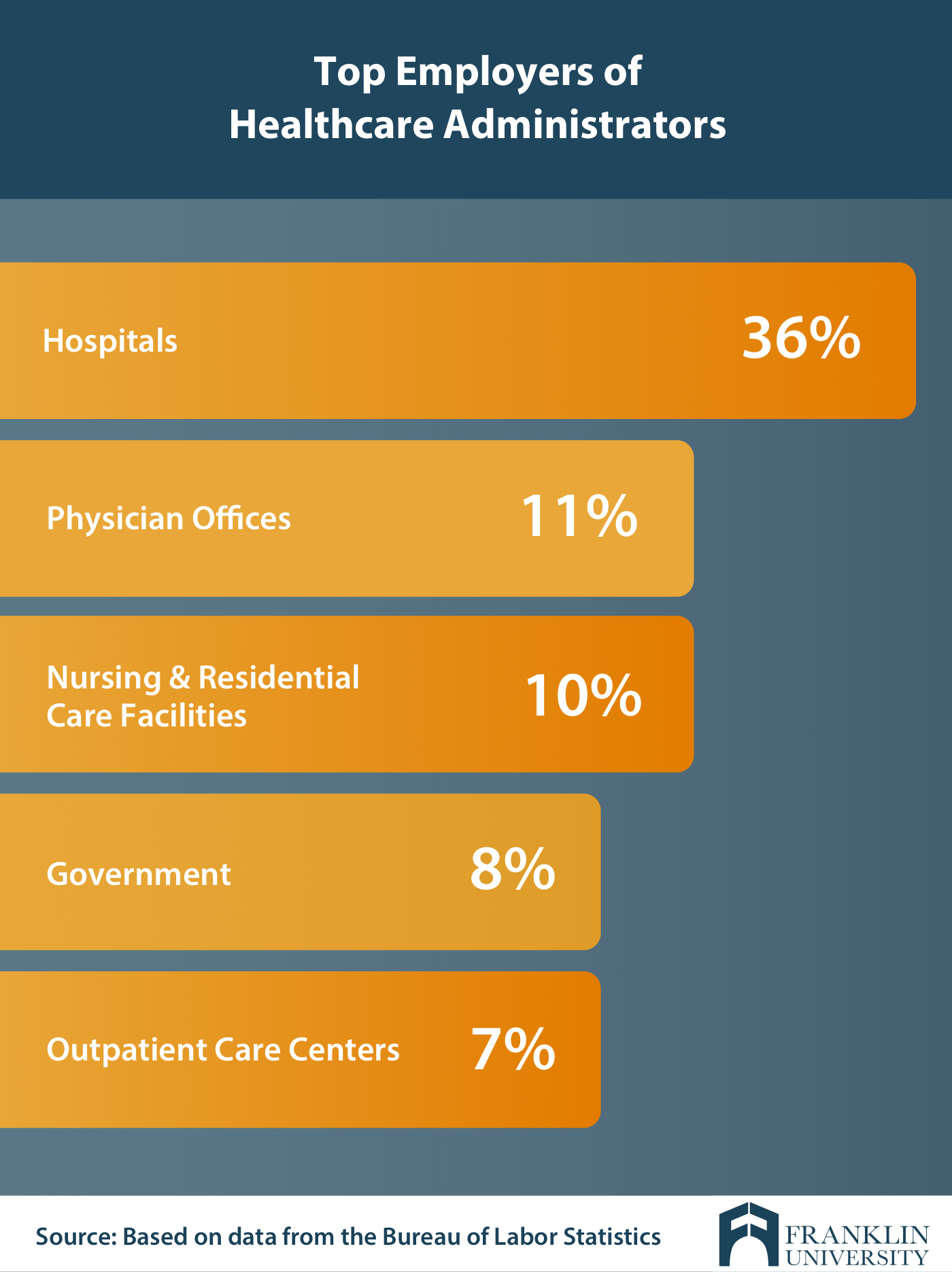 graphic describing the top employers of healthcare administrators