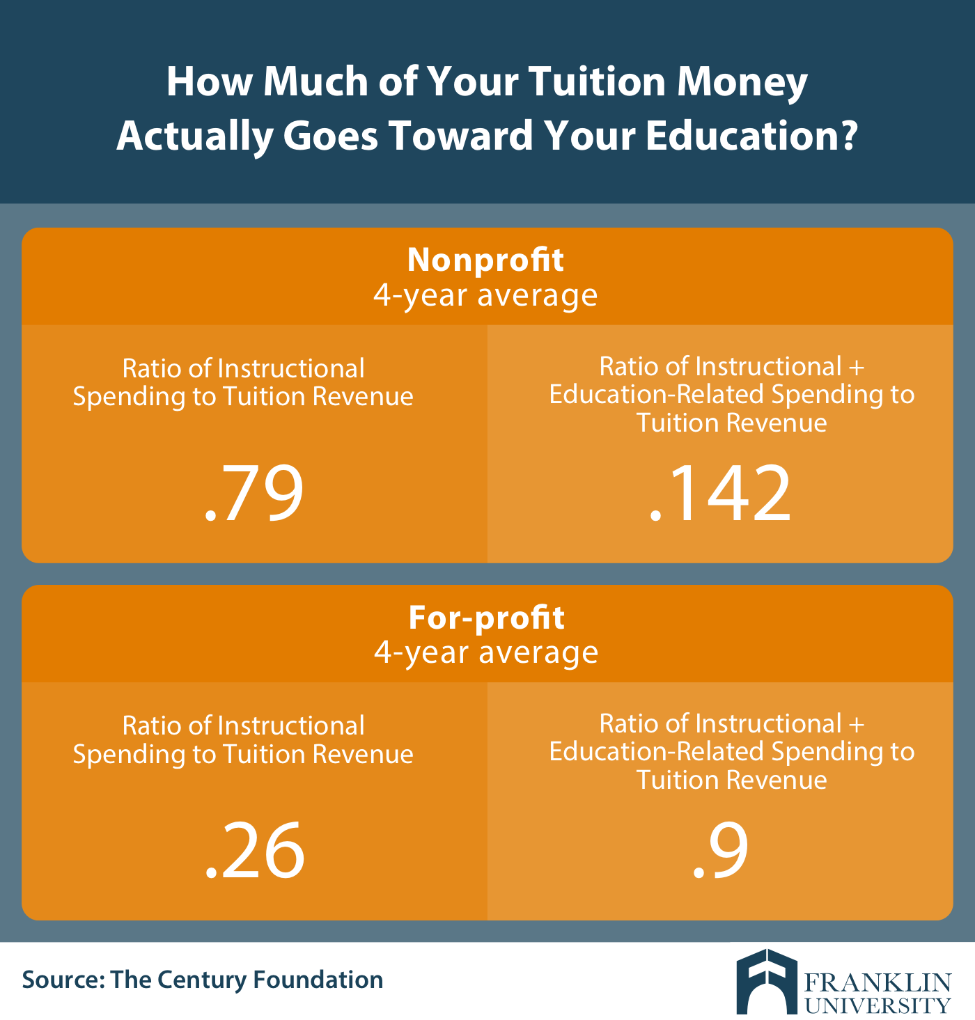 Graphic showing how much tuition dollars for profit colleges and nonprofit colleges spend on education