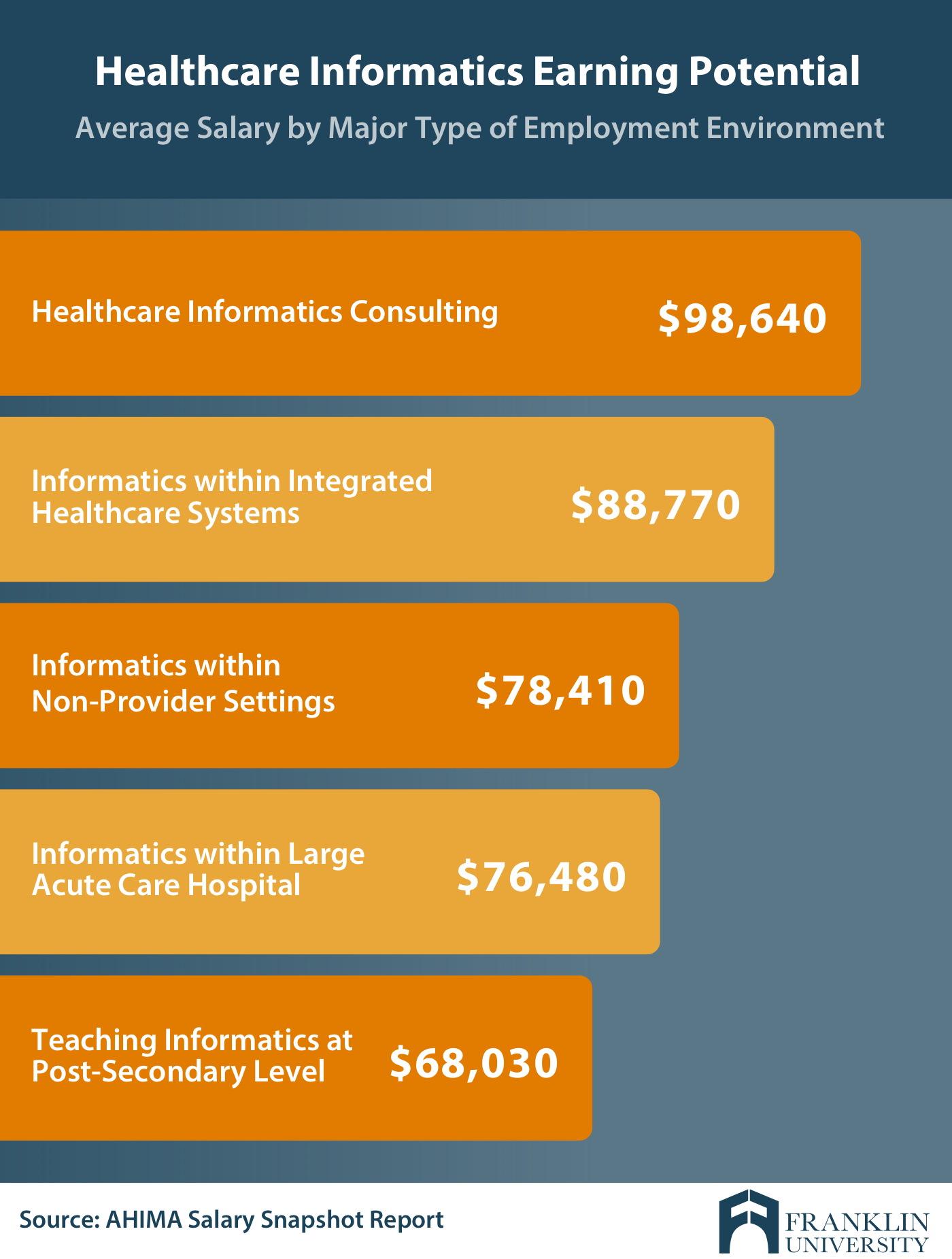 Master S In Health Informatics Salary What To Expect Franklin Edu