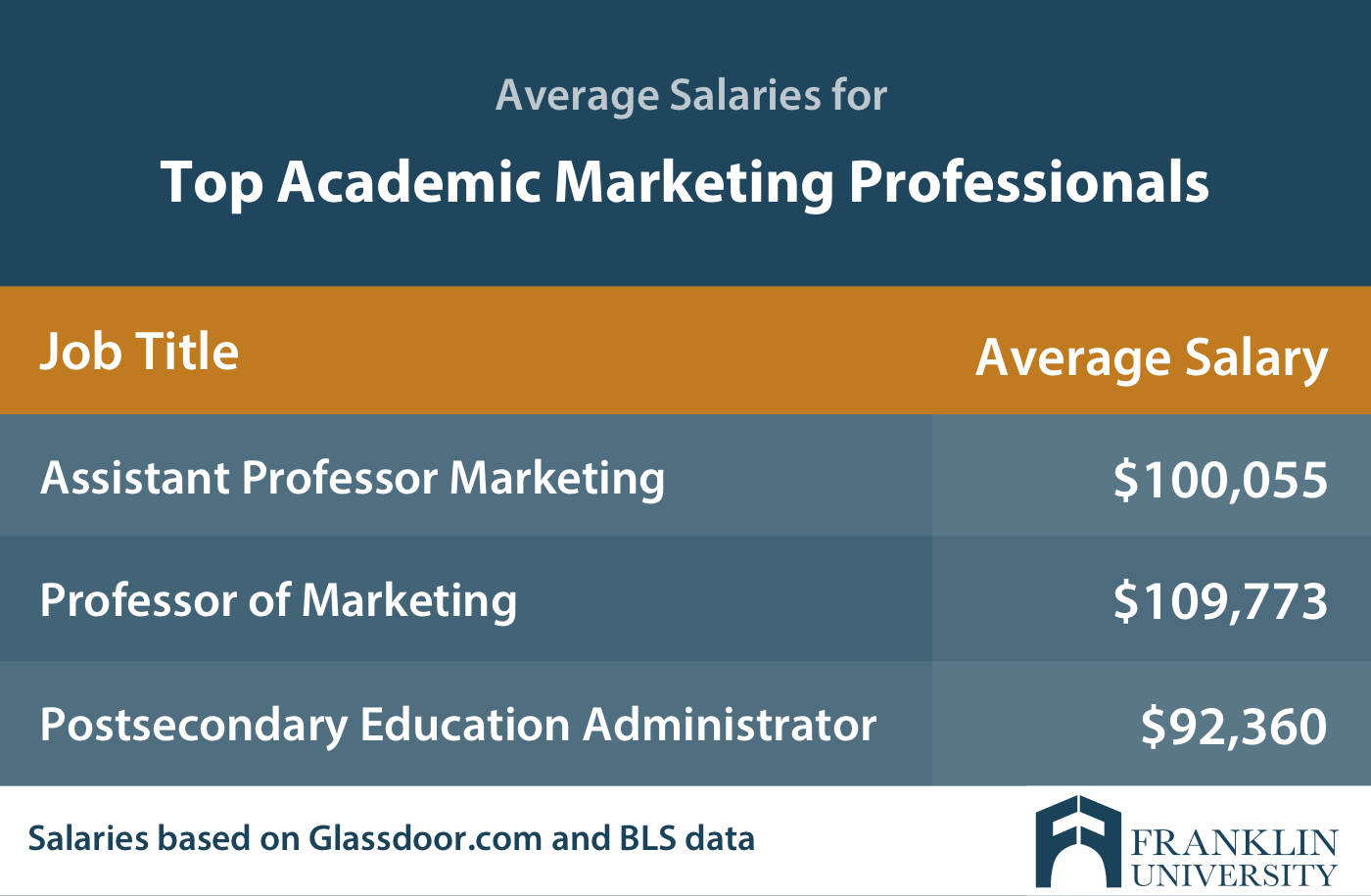 graphic describing the average salaries for top academic marketing professionals