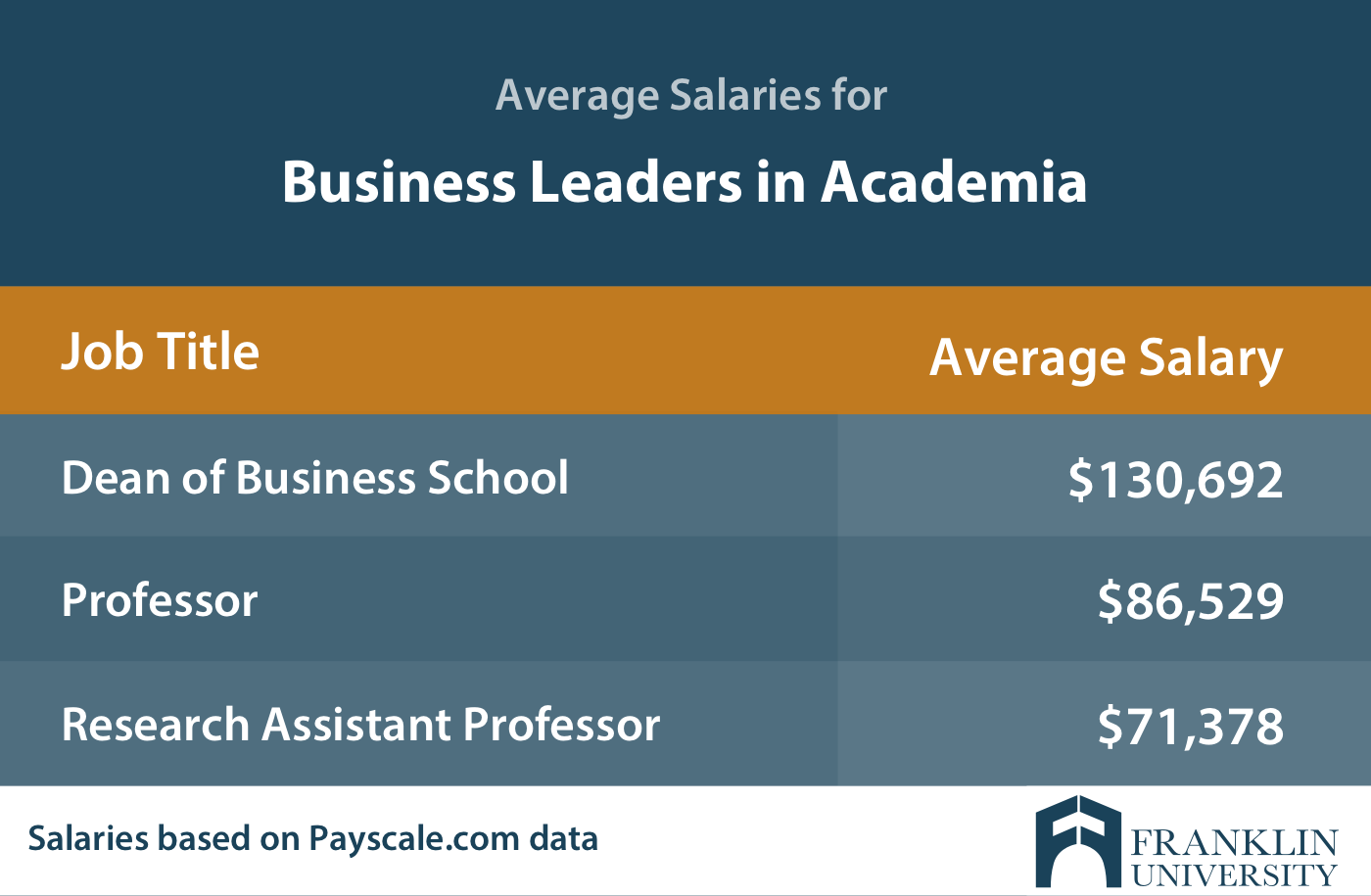 graphic describing the average salaries for business leaders in academia