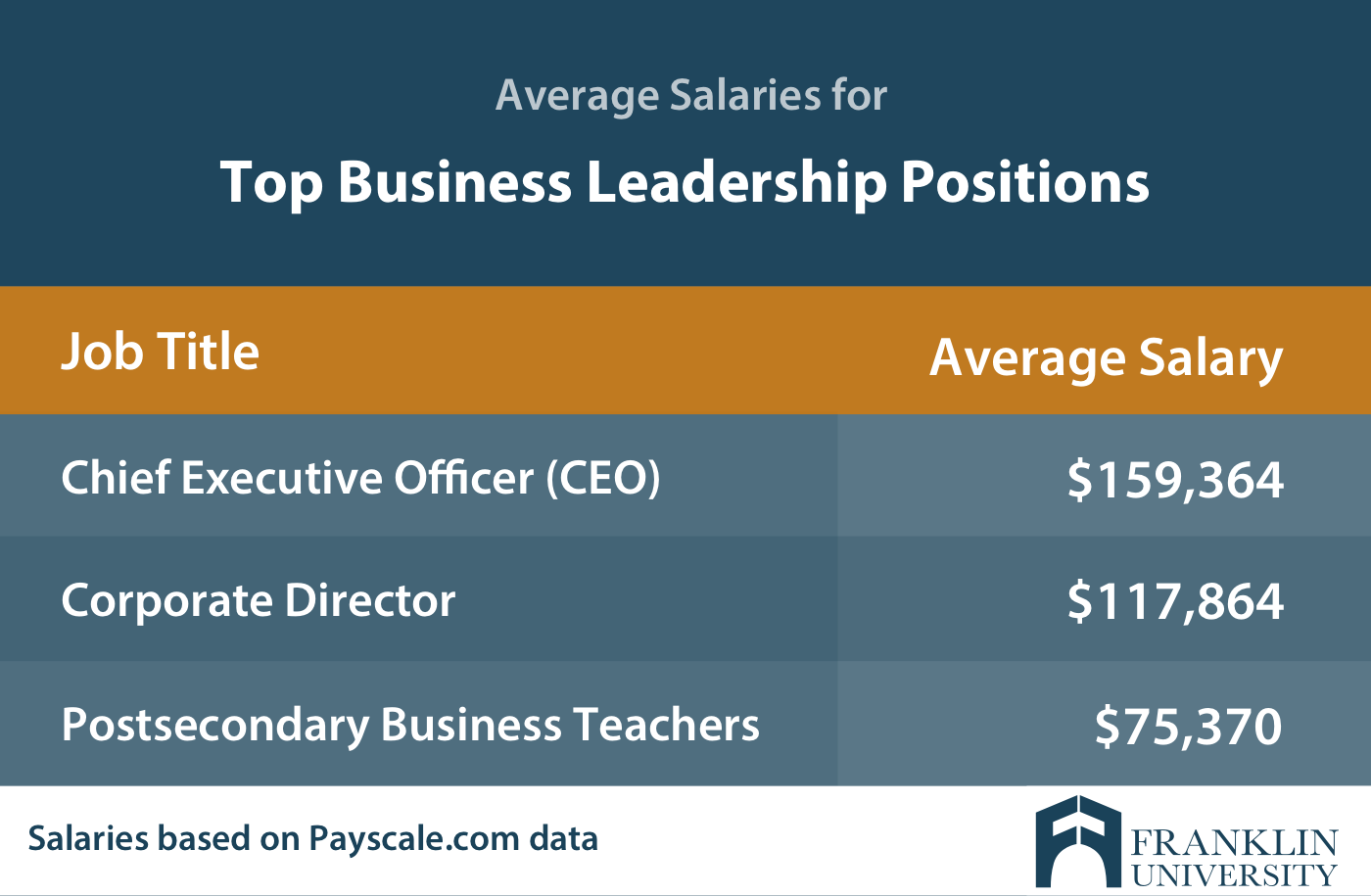 graphic describing the average salaries for top business leadership positions