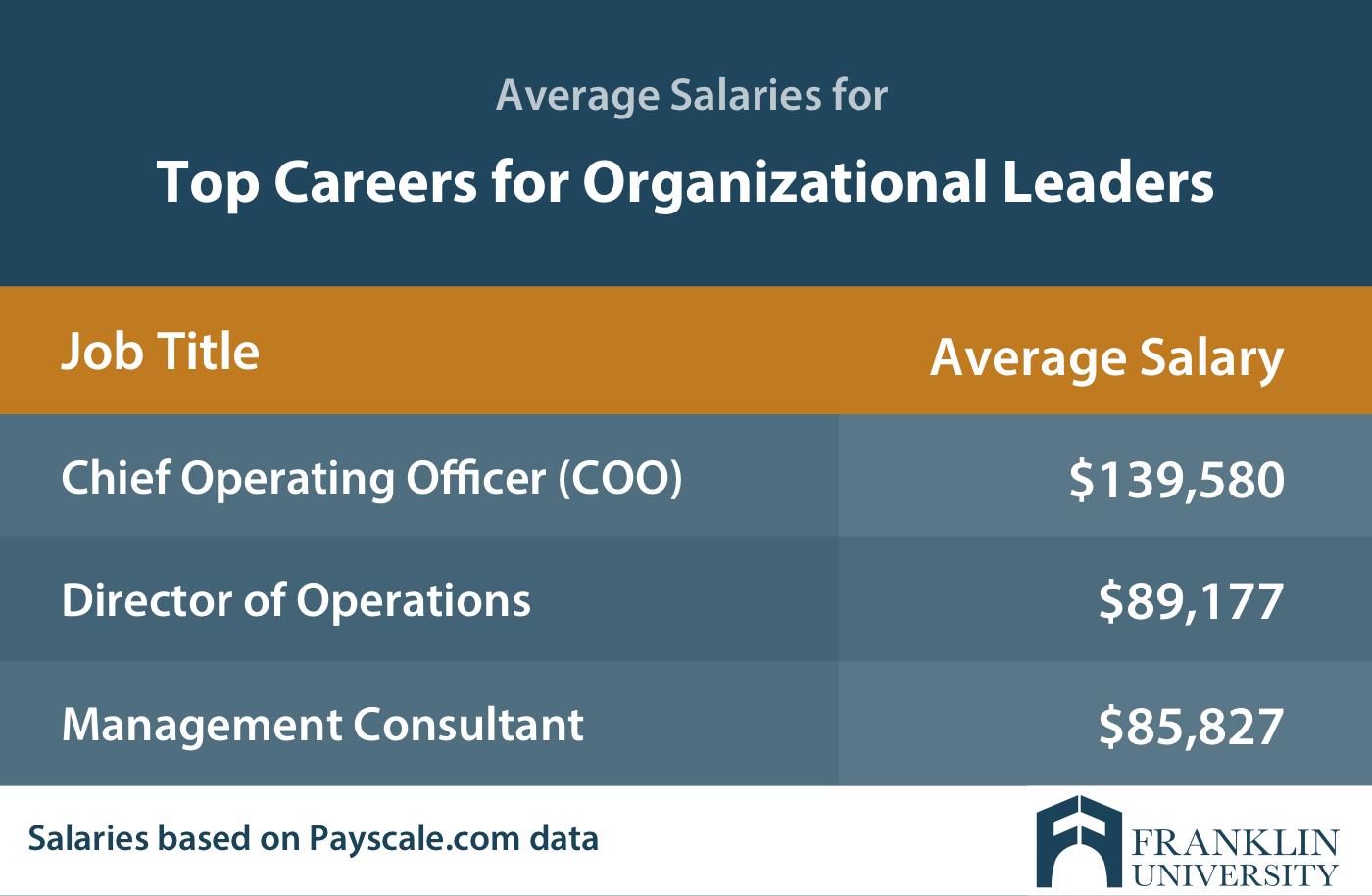 graphic describing the average salaries for top careers for organizational leaders