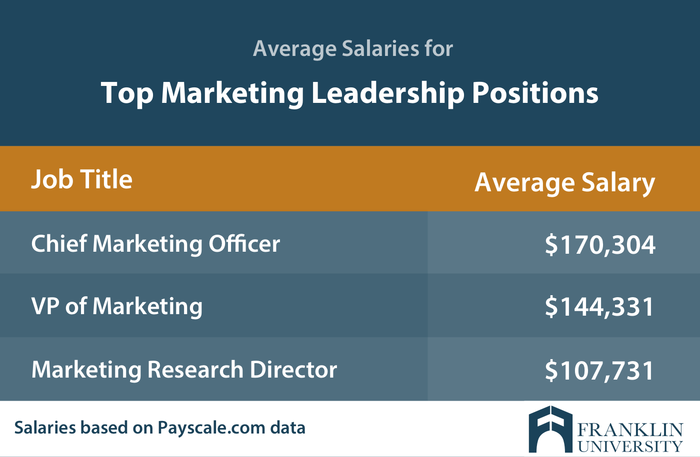 graphic describing the average salaries for top marketing leadership positions