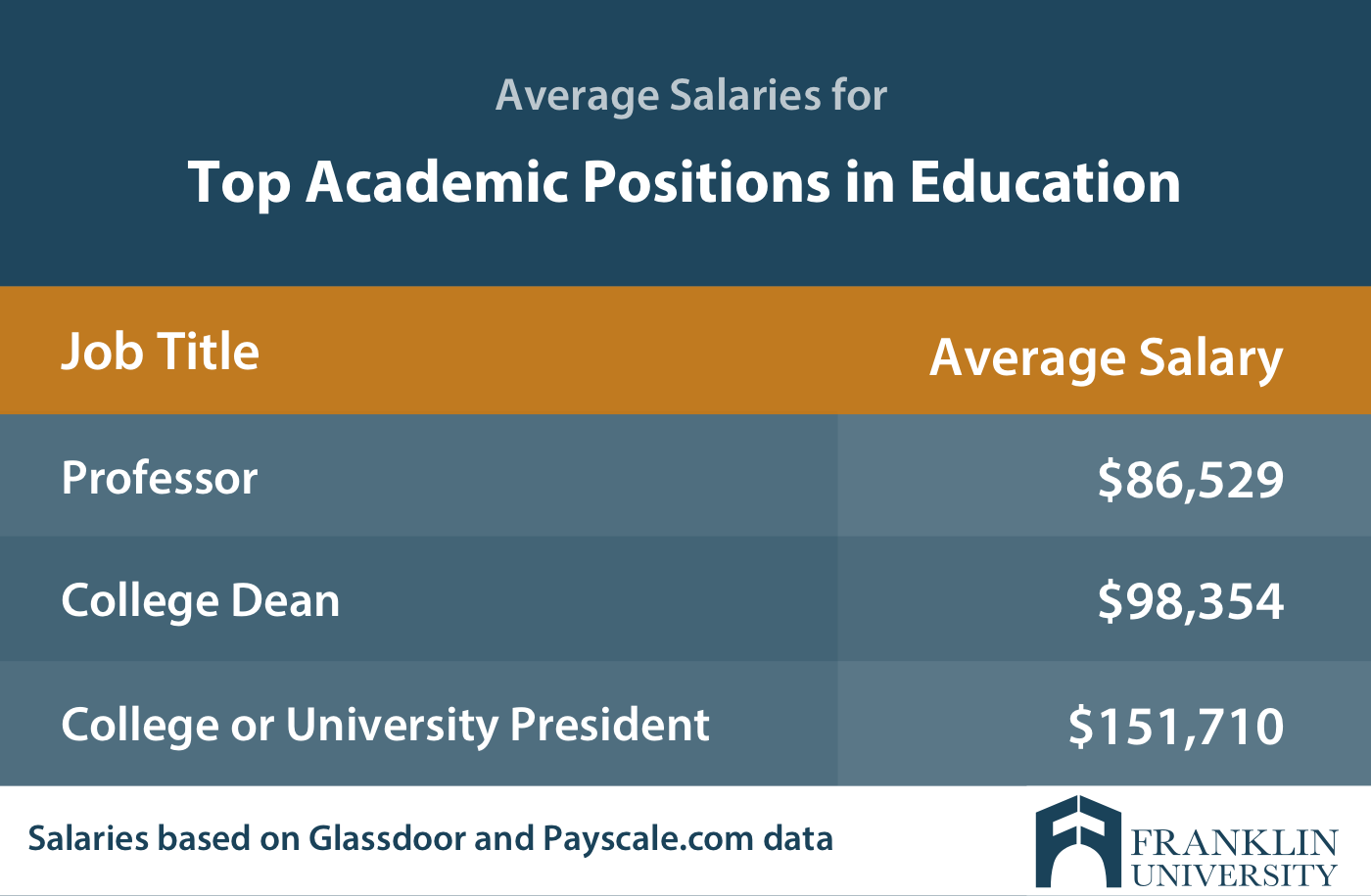graphic describing the average salaries for top academic positions in education