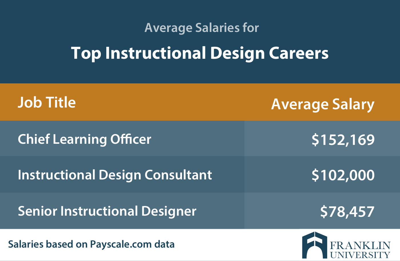 graphic describing the average salaries for top instructional design careers