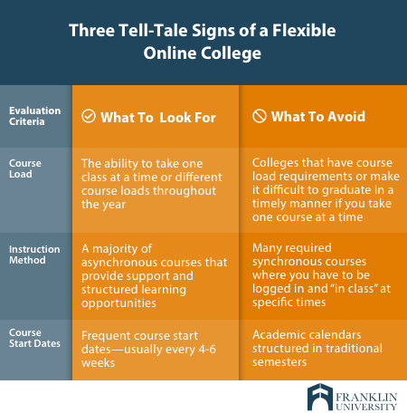 Graphic showing three things to look for in online colleges