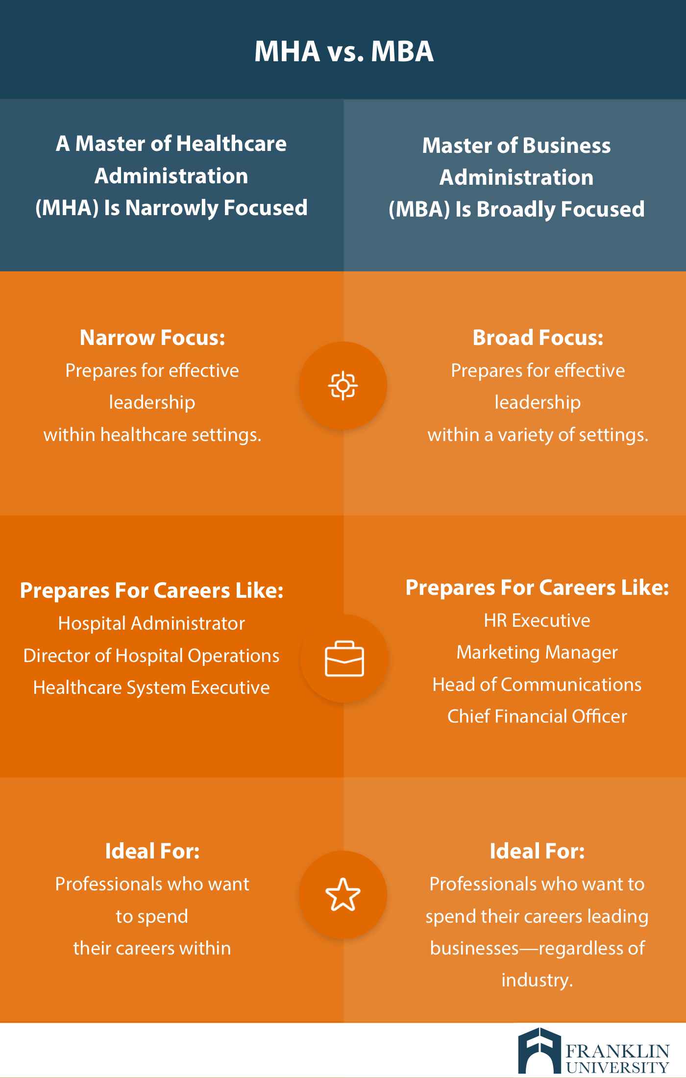 graphic describing the differences between a MHA and a MBA