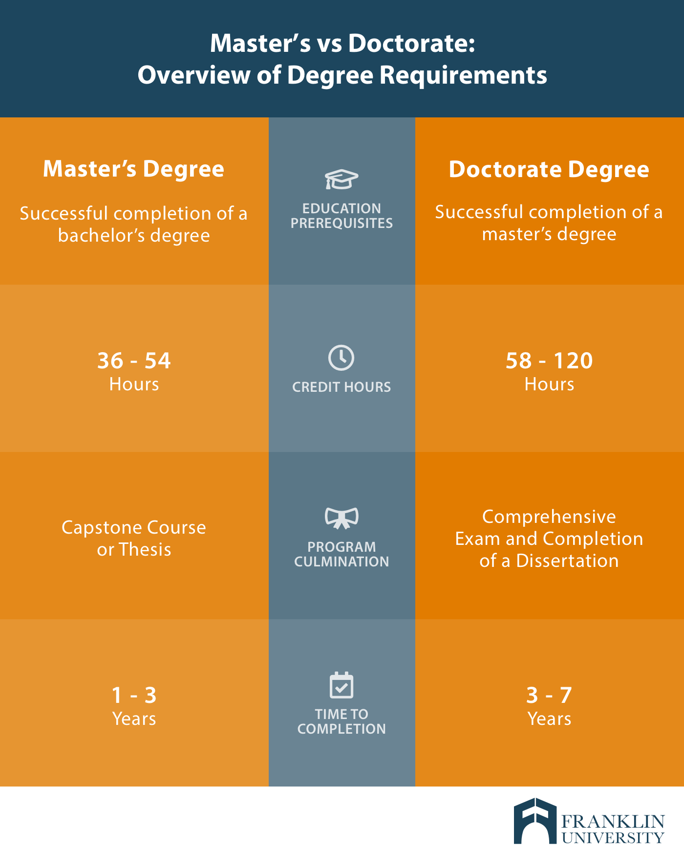 Masters vs Doctorate_ Overview of Degree Requirements2.png