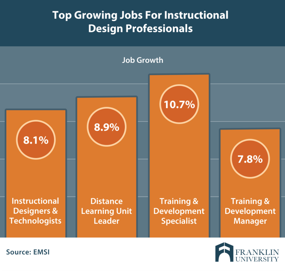 What Is Instructional Design Top Education Career Options