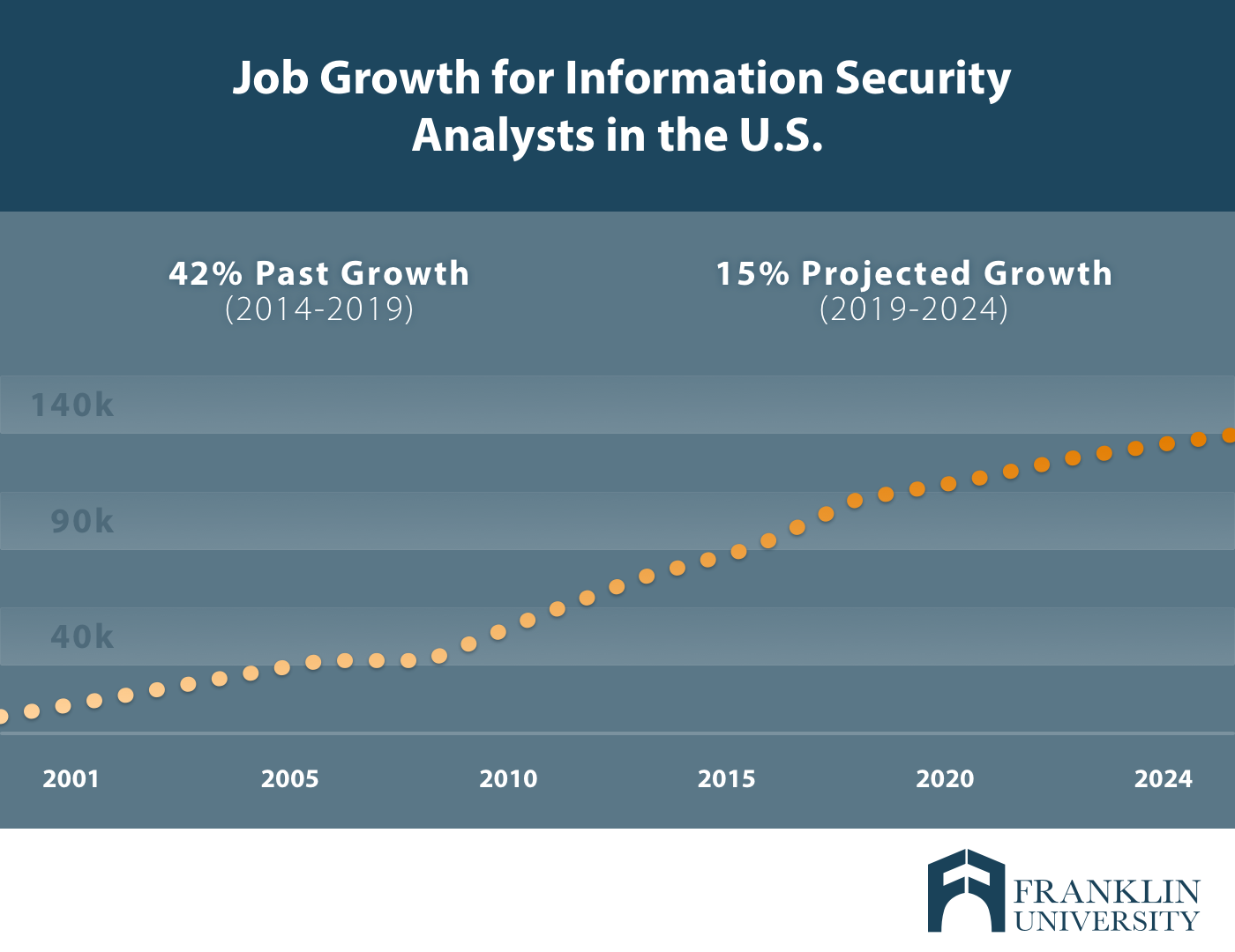franklin_job growth information security analysts .png