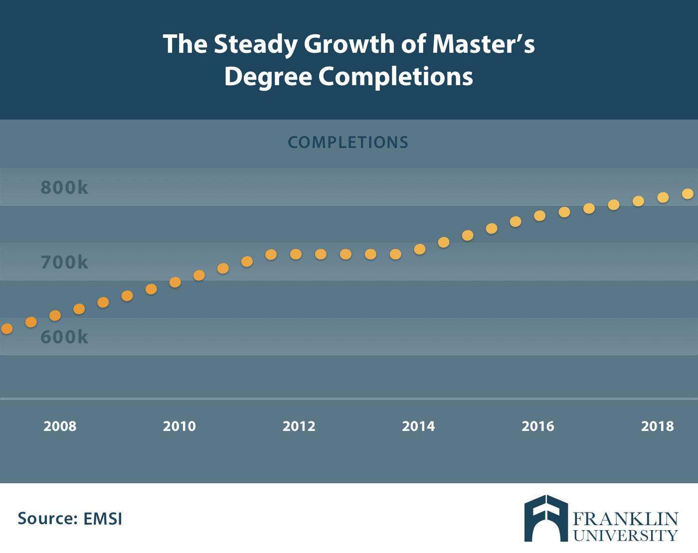 growth masters degree completion.png