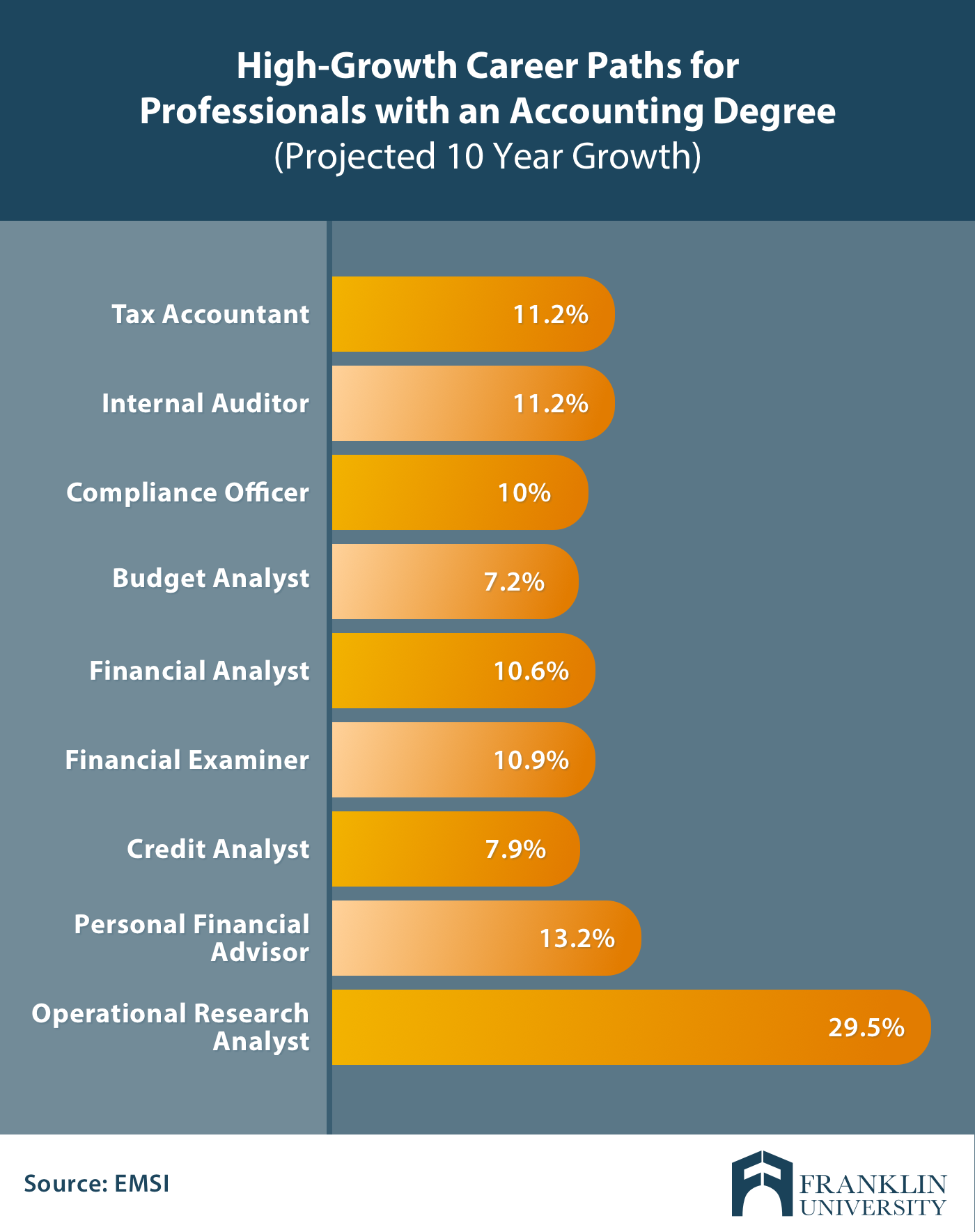 high growth career paths accounting degree.png