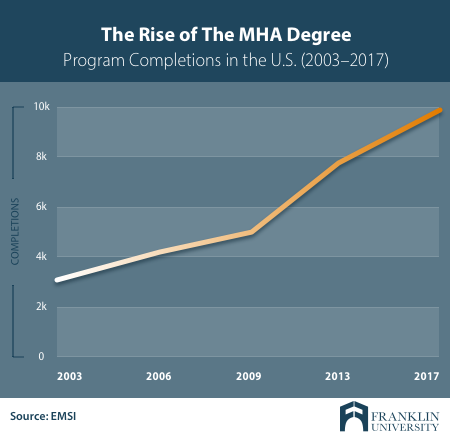 Graph showing rise of Master of Healthcare Administration degree completions over time